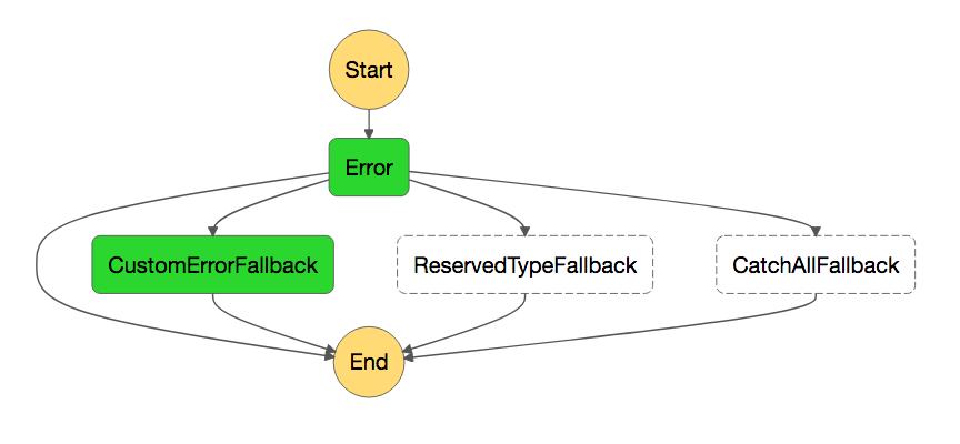 Handling errors in AWS Step Functions - VGALTES blog