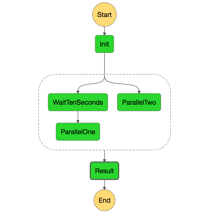 branch with several tasks